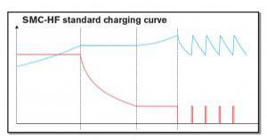 SMC-HF charging curve